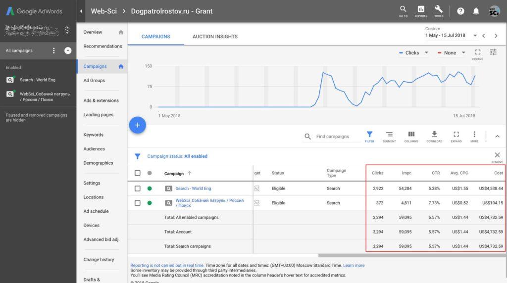 Google Ad Grants для благотворительной тематики