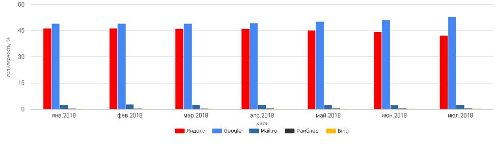 Сравнение популярности поисковых систем