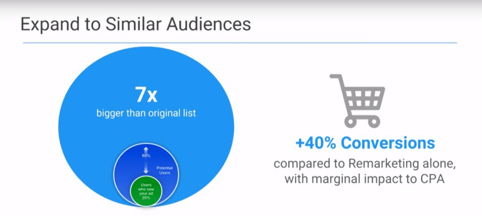 Аудитории в Google Ads