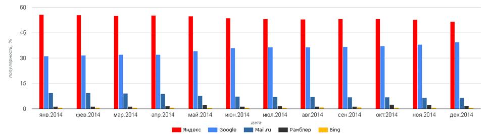 Сравнение популярности поисковых систем 2014