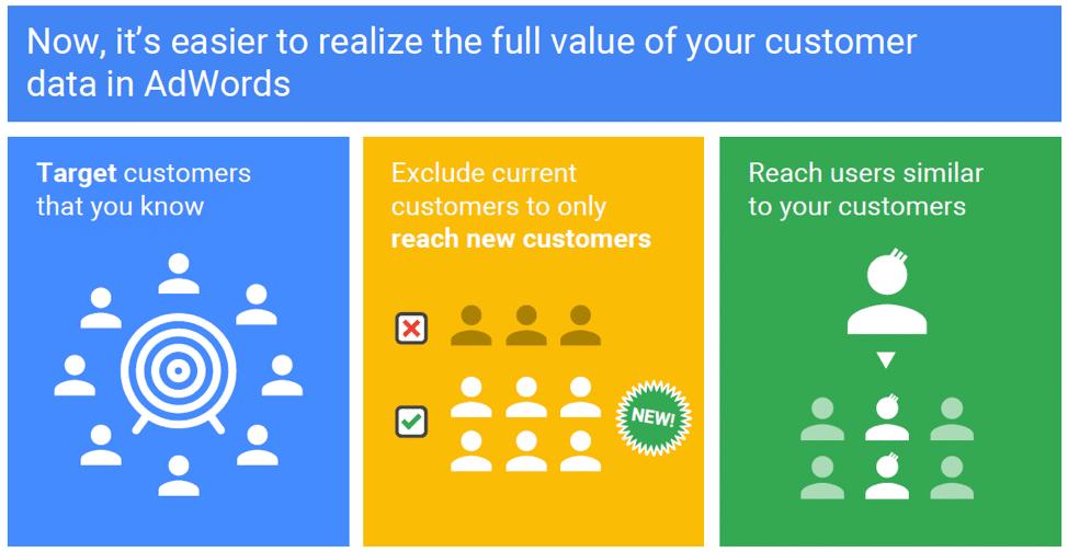Аудитории заинтересованных покупателей и похожие аудитории в Google Ads