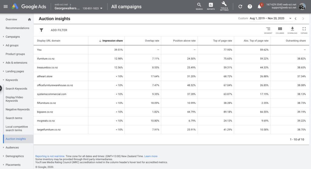 Google Adwords кейс по мебели